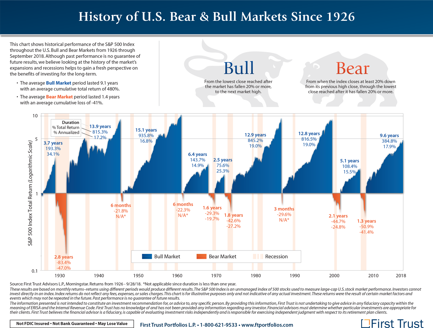 bear-markets-chart